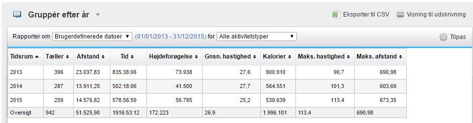 Status 2013-2015