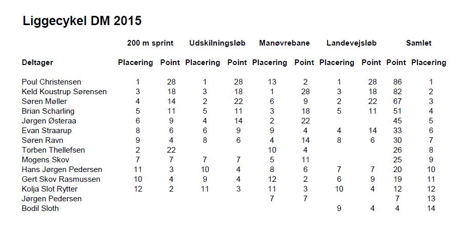 DM liggecykler 2015 Samlet resultat